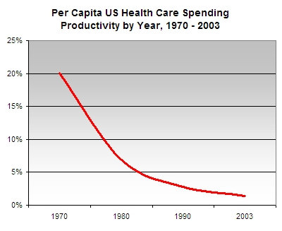 Health_care_productivity
