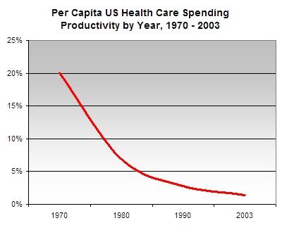 Health_care_productivity